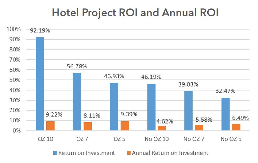 Hotel Project ROI and Annual ROI Chart