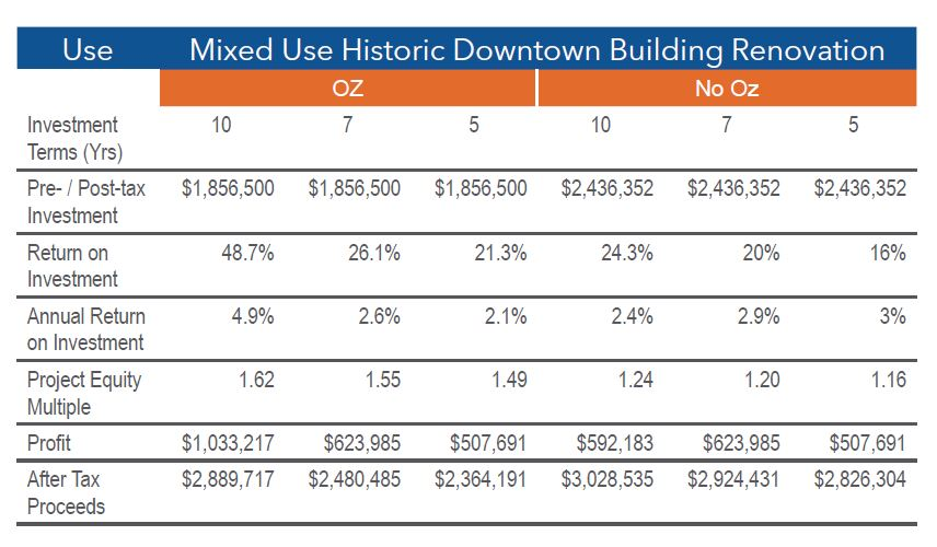 Mixed Use Building Renovation Financial Projections